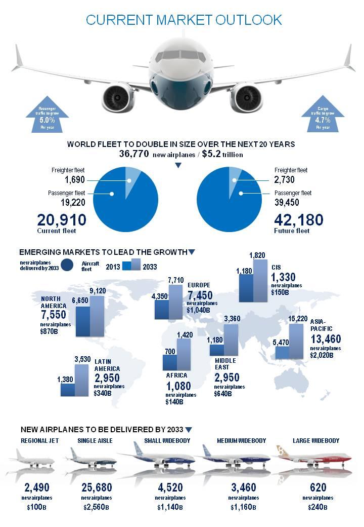 Forrás: Boeing Company | © AIRportal.hu