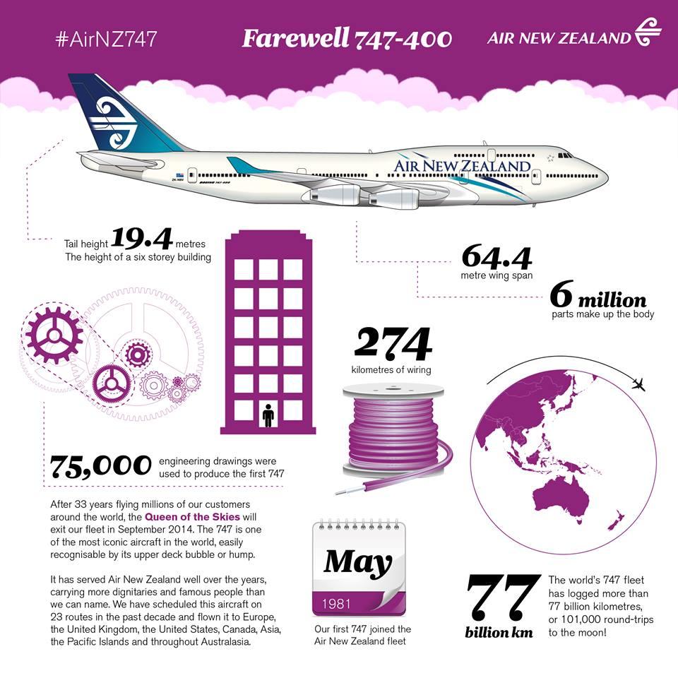 A légitársaság infografikája a Boeing 747-es búcsúztatója kapcsán. (Forrás: Air New Zealand)   © AIRportal.hu