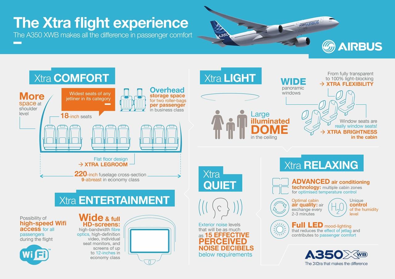 A350XWB infografika 1. (Forrás: Airbus) | © AIRportal.hu