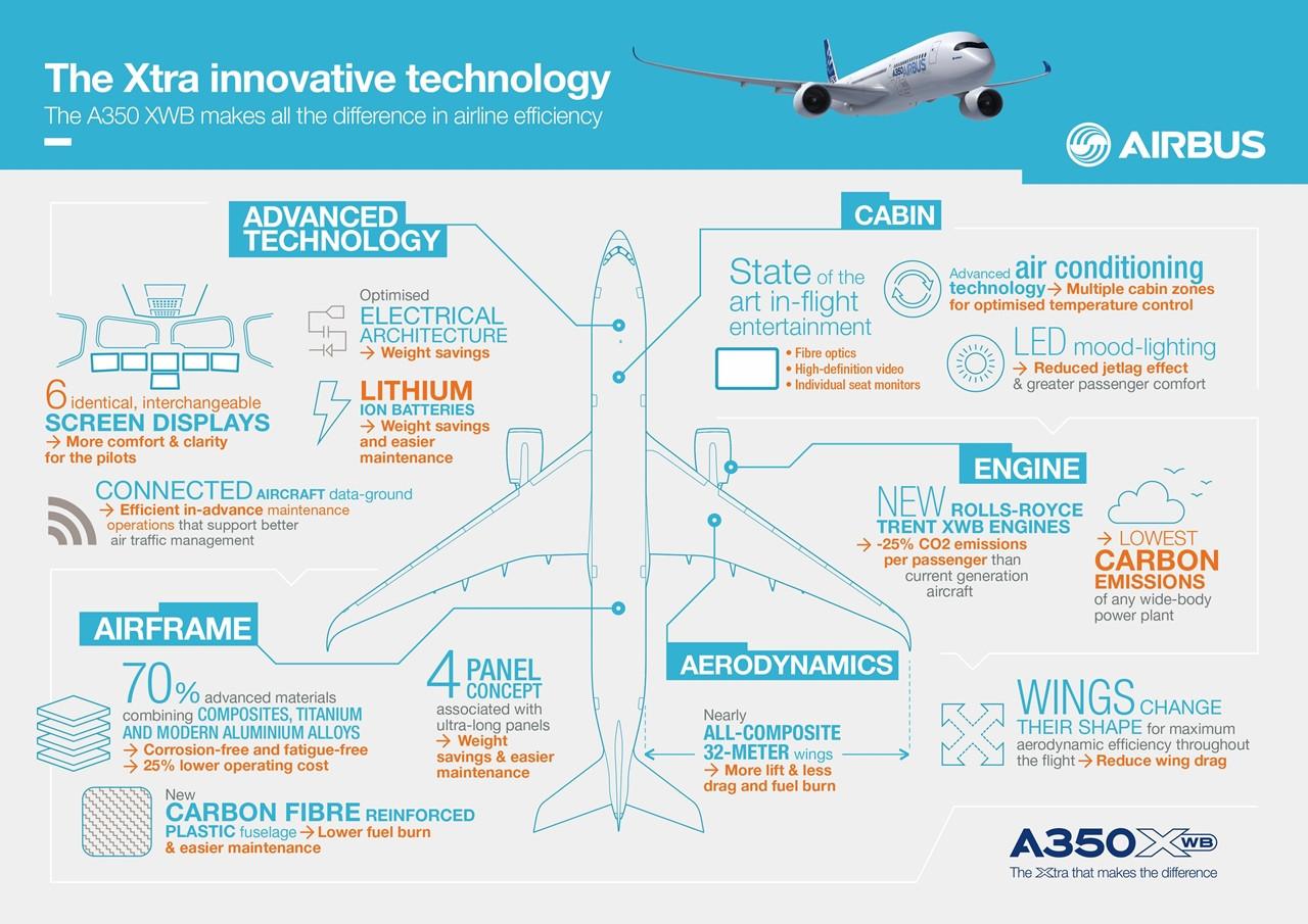A350XWB infografika 2. (Forrás: Airbus) | © AIRportal.hu