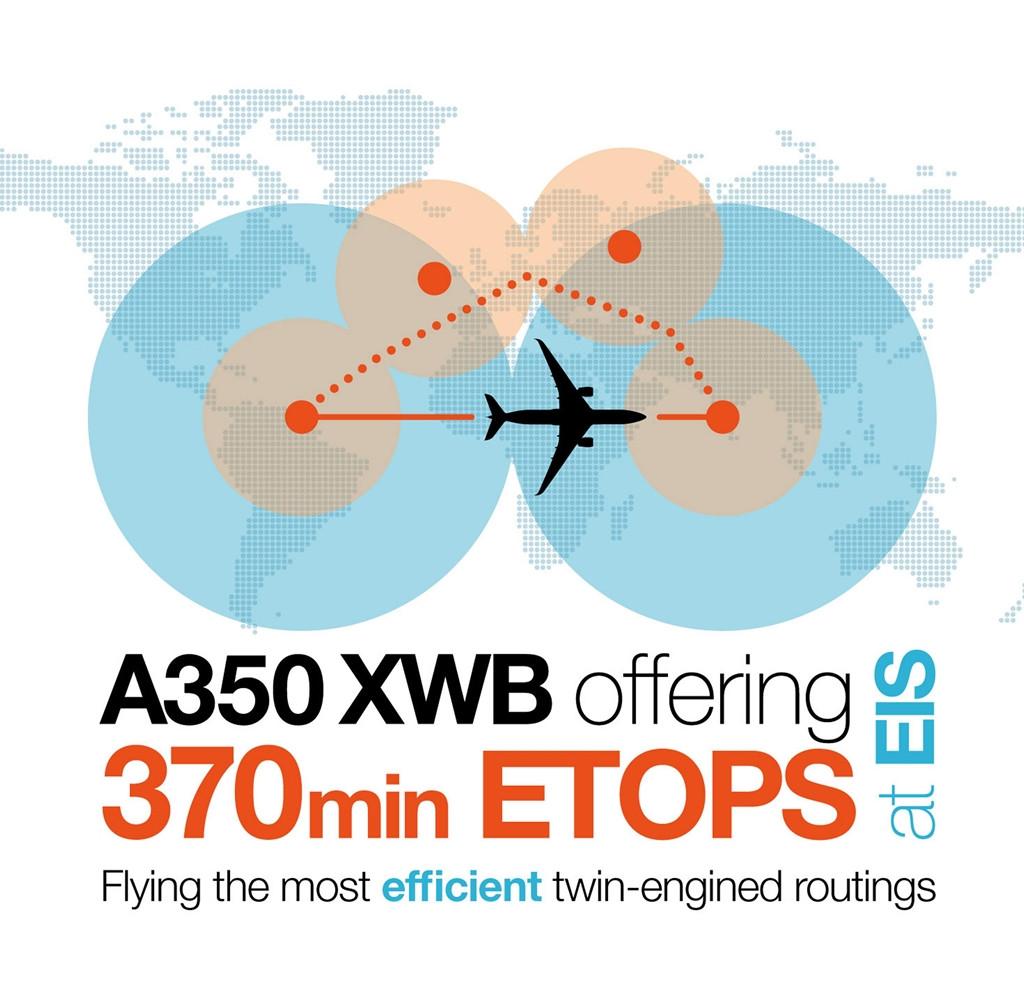 A 370 perces ETOPS-ot hirdető Airbus-plakát. (Forrás: Airbus) | © AIRportal.hu