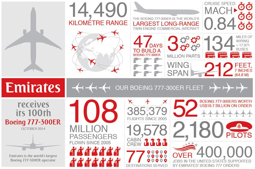 Infografika a típusról. (Forrás: Emirates)   © AIRportal.hu