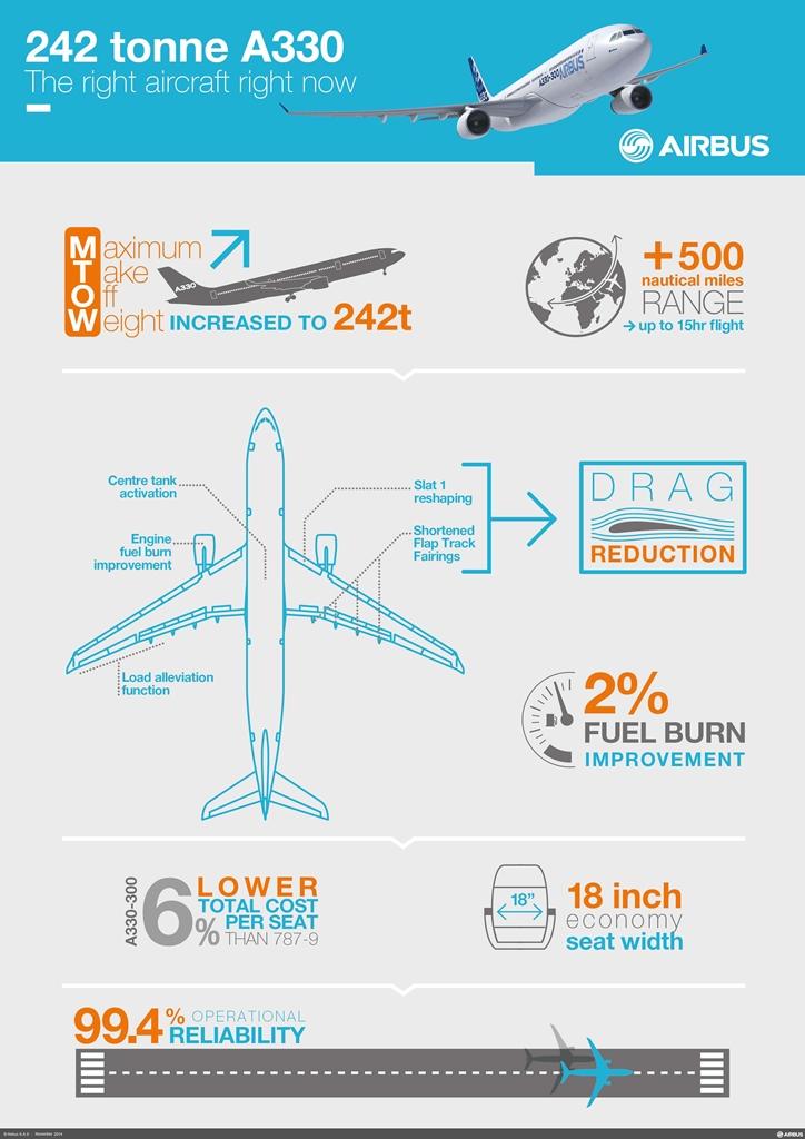 Infografika az A330 242 tonnás változatának vívmányairól. (Forrás: Airbus) | © AIRportal.hu