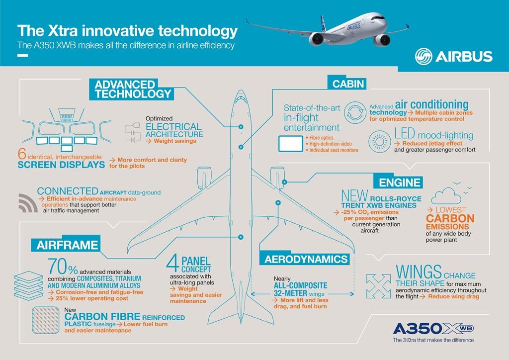 Az A350XWB technológiai újdonságai az Airbus infografikáján. (Forrás: Airbus) | © AIRportal.hu