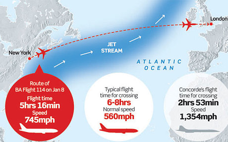 Infografika. (Forrás: The Telegraph) | © AIRportal.hu