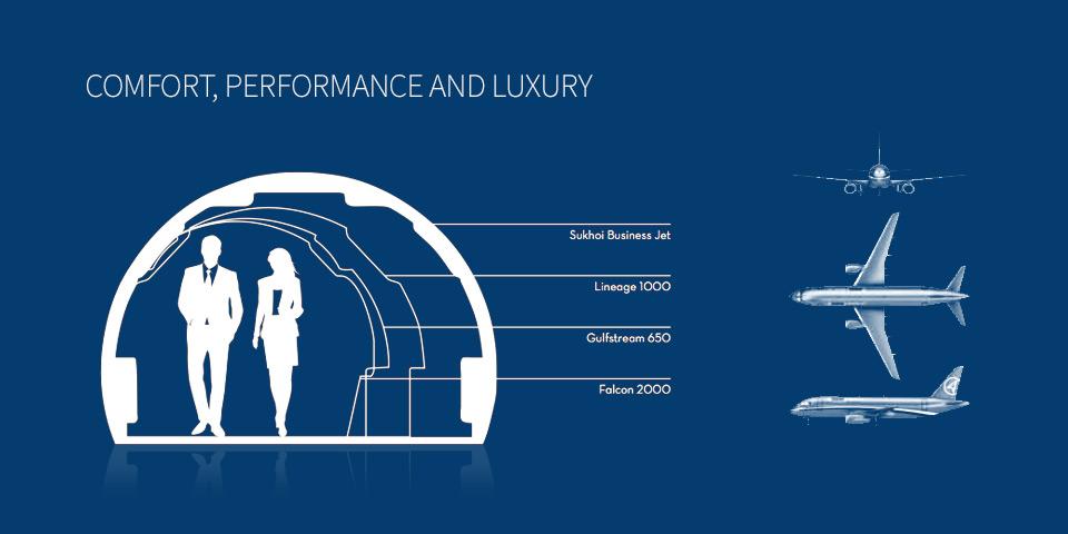 Kabinbelső összehasonlítás a gyártó grafikáján. (Forrás: Szuhoj) | © AIRportal.hu