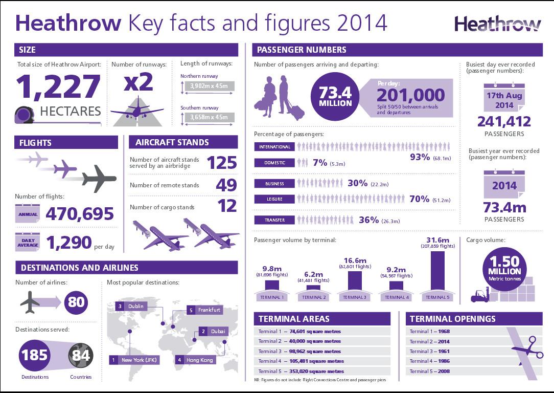 Infografika (Forrás: London Heathrow Airport)   © AIRportal.hu