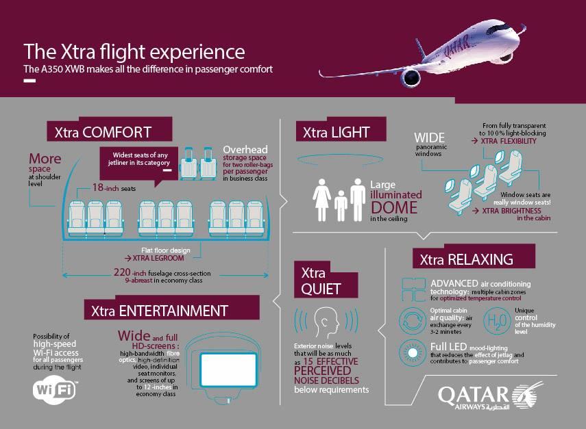 eXtra repülési élmény az eXtra-Wide-Body Airbuson. Qatar Airways infografika a típus kiemelkedő tulajdonságairól. (Forrás: Qatar Airways)   © AIRportal.hu