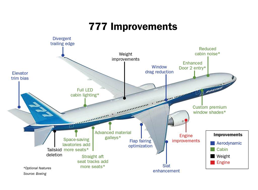 A fejlesztésekben érintett pontok infografikán. (Forrás: Boeing Company) | © AIRportal.hu