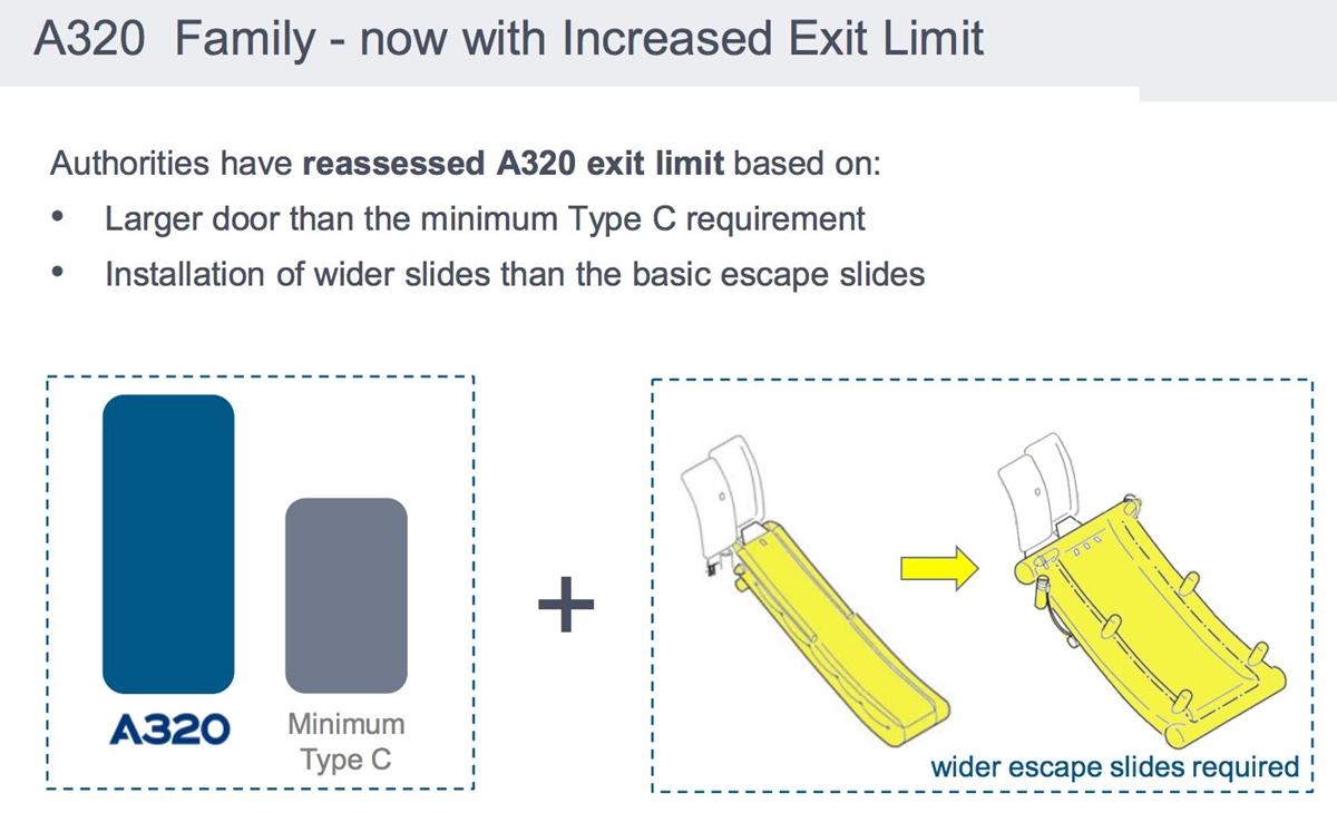 Az EASA repülésbiztonsági elvárásai alapján szükséges módosítások a 186 üléses A320-asokra. (Forrás: Airbus) | © AIRportal.hu