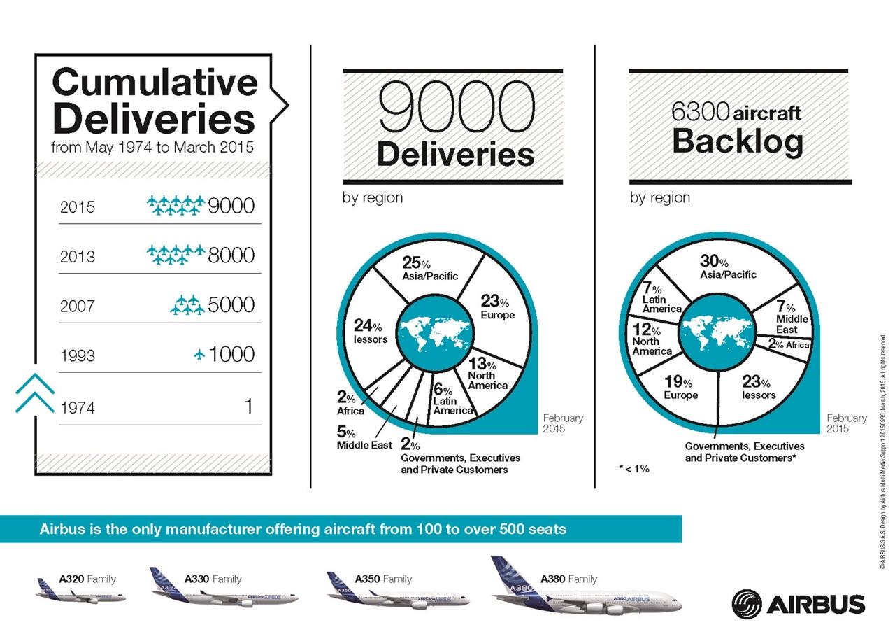 Infografika az eddigi és a hátralévő átadásokról. (Forrás: Airbus) | © AIRportal.hu