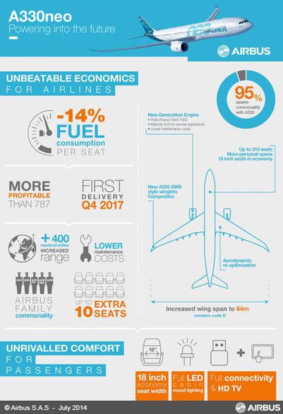 Az A330neo újításai és jellemzői infografikán. (Forrás: Airbus) | © AIRportal.hu