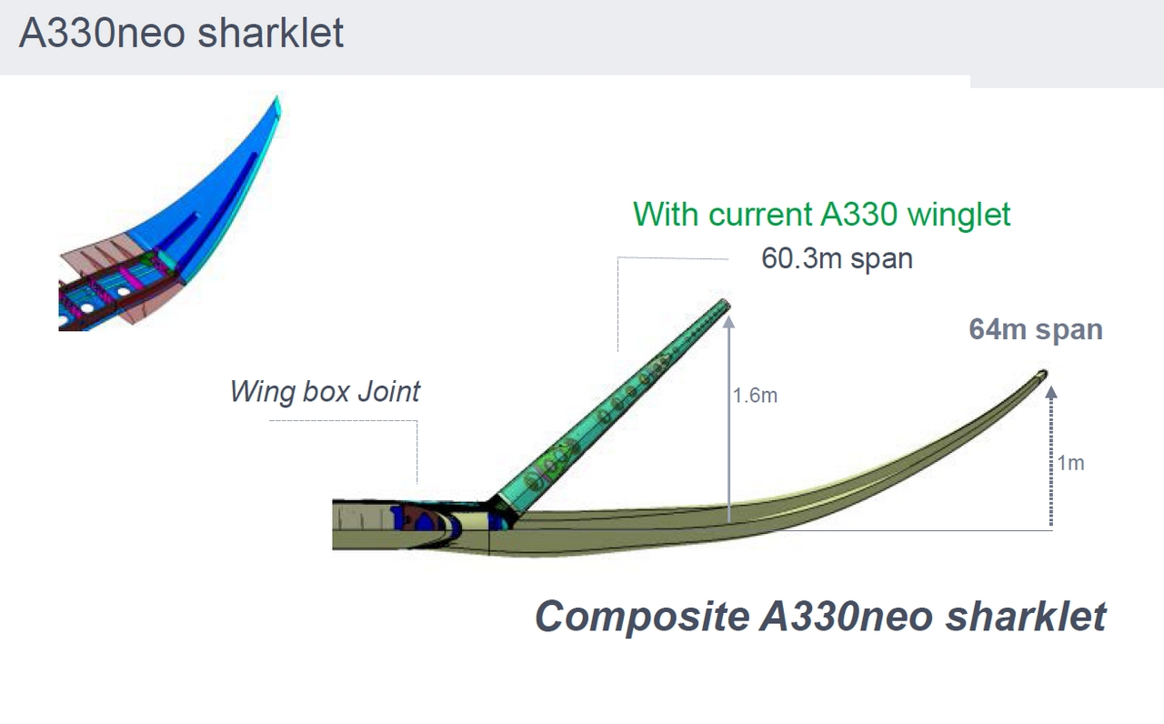 Az A330ceo és az A330neo szárnyvége, és az új szárnyvéggel megnövelt szárnyfesztávnak szemléltető rajza. (Forrás: Airbus) | © AIRportal.hu