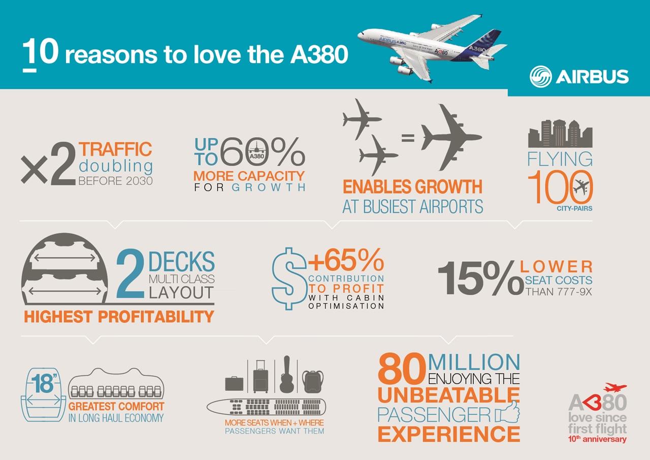 """Tíz ok, amiért az Airbus szerint """"szerethető"""" az A380-as. (Forrás: Airbus)   © AIRportal.hu"""