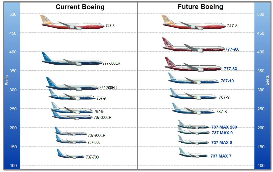 A következő két évtizedre a Boeing szerint minden igényt kielégítő típuspaletta. (Forrás: Boeing Company) | © AIRportal.hu