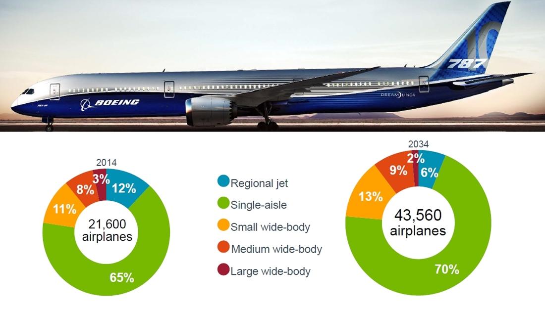 Boeing infografika a mostani és a húsz évvel későbbi, típuskategóriánkénti piaci részesedésről. (Forrás: Boeing Company) | © AIRportal.hu