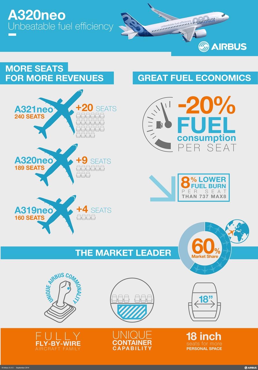 Az A320neo típuscsalád infografikán. (Forrás: Airbus)   © AIRportal.hu