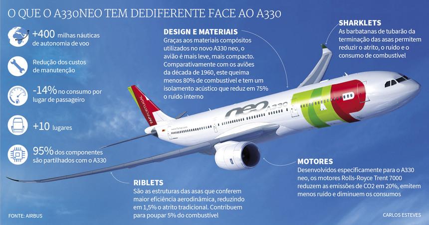 Portugál lapokban már az A330neo előnyeit taglalják. (Forrás: Expresso / Carlos Esteves)   © AIRportal.hu