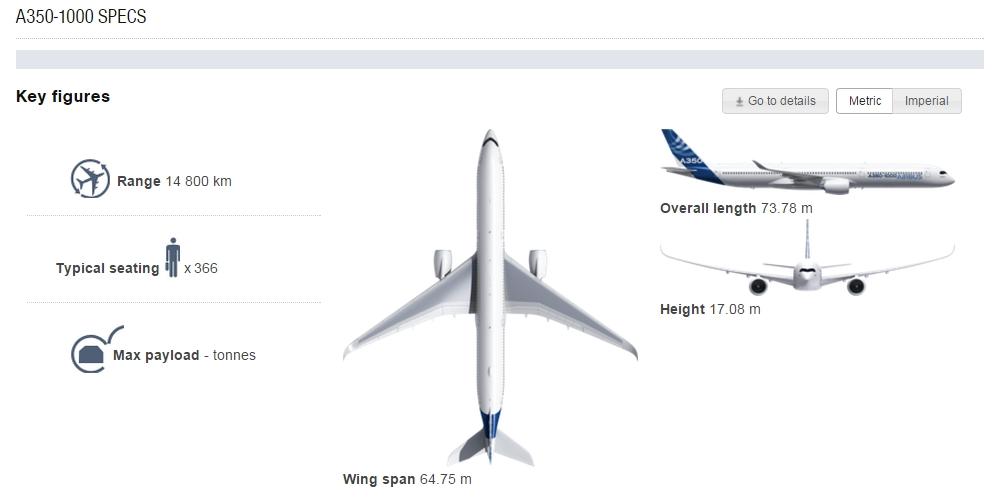 A350-1000XWB adatok grafikán. (Forrás: Airbus) | © AIRportal.hu