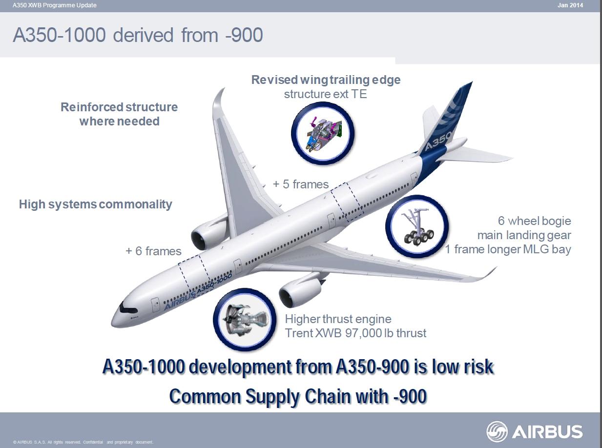 Az Airbus hangsúlyozza, az 1000-es széria nem jár jelentős kockázatokkal, mivel javarészt megegyezik a már forgalomban lévő 900-as altípussal. (Forrás: Airbus) | © AIRportal.hu
