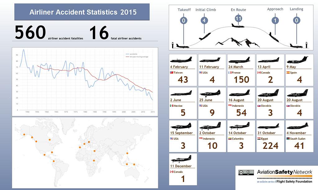 Grafika: Aviation Safety Network | © AIRportal.hu