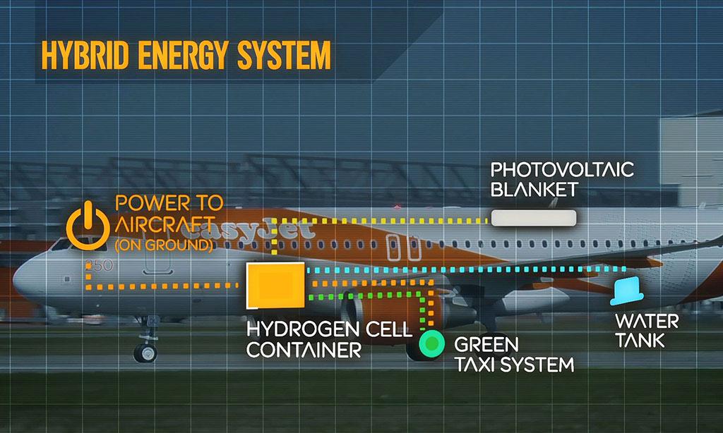 Az easyJet hidrogéncellás rendszere | © AIRportal.hu