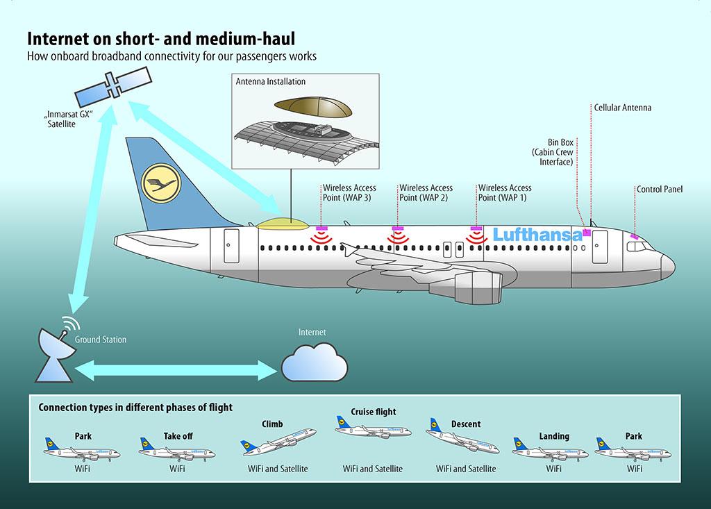 Így épül majd be a fedélzeti internetkapcsolatot biztosító rendszer a Lufthansa Airbusaiba. (Forrás: Lufthansa) | © AIRportal.hu
