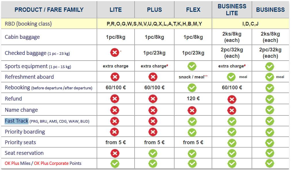 A CSA 2016. december 1-től érvénybe lépő új tarifatáblázata. (Forrás: CSA) | © AIRportal.hu