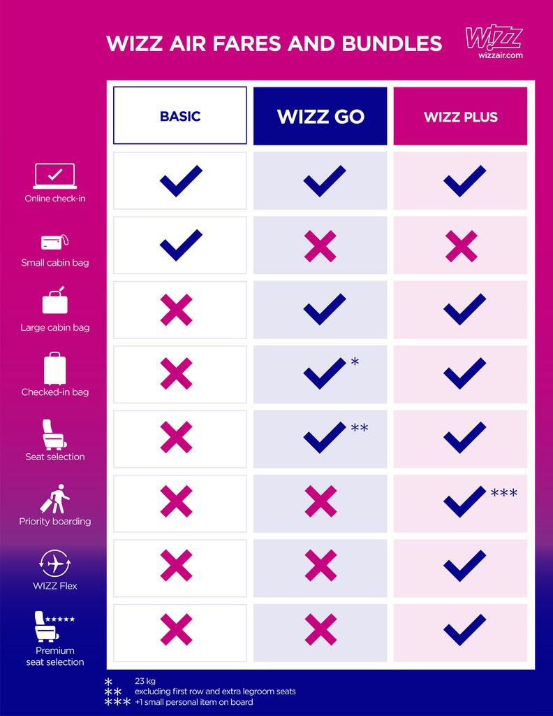 Grafika: Wizz Air | © AIRportal.hu