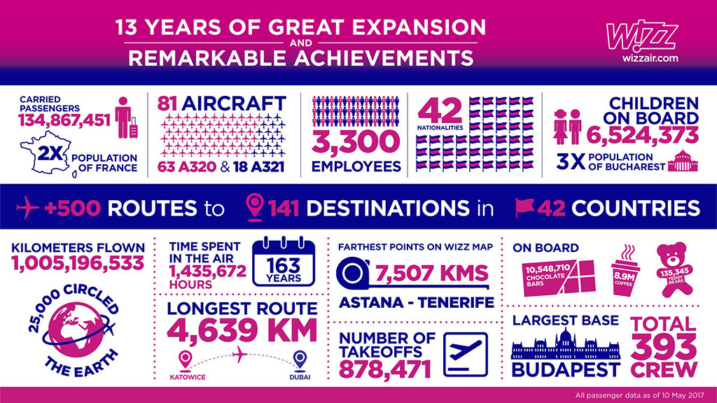 Infógrafika. (Forrás: Wizz Air) | © AIRportal.hu