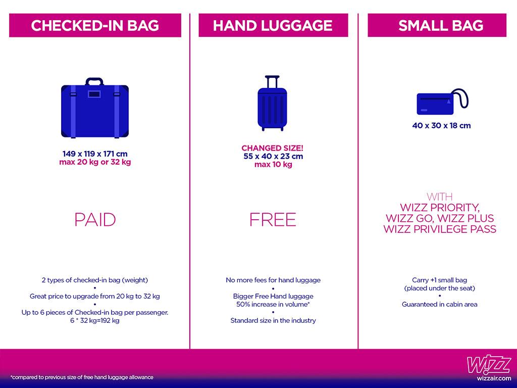 Ingyenes lesz a nagy kézipoggyász, de a korábbi maximális 56x45x25cm helyett csak 55×40×23 cm lehet a táska maximális mérete. (Ábra: Wizz Air) | © AIRportal.hu